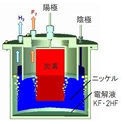 フッ素ガス生成