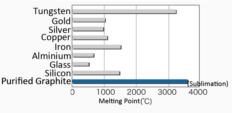 melting point of metals chart pdf